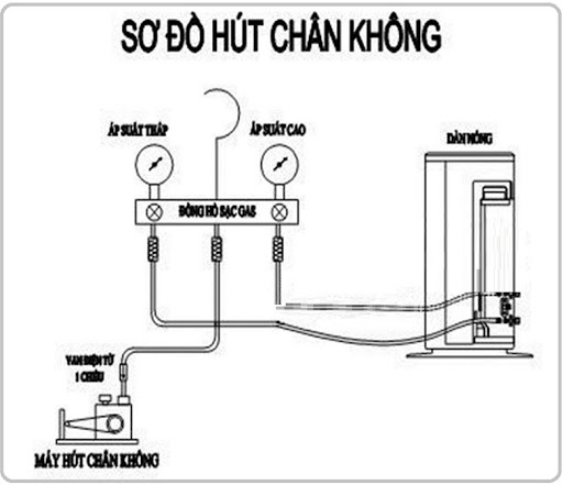 hut-chan-khong-may-lanh